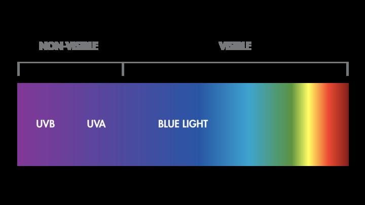av_solaires_schema_lumiere-bleue_spectre_16x9